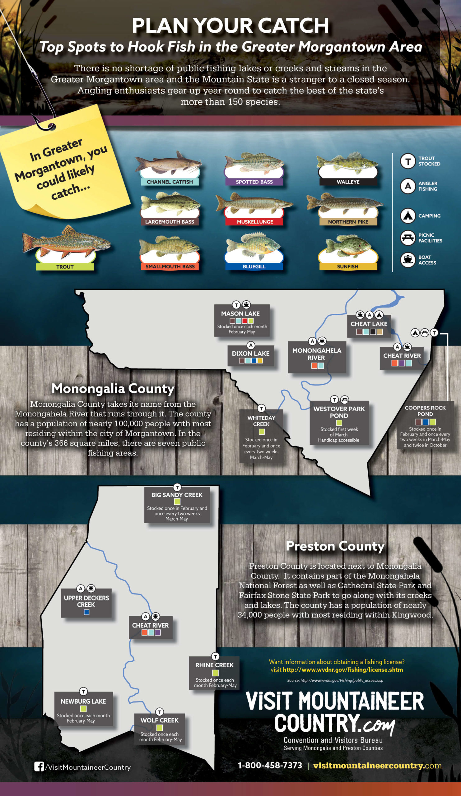 infographic of fishing in monogalia county and preston county