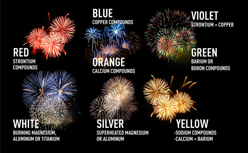 fireworks and associated metal salts to produce color